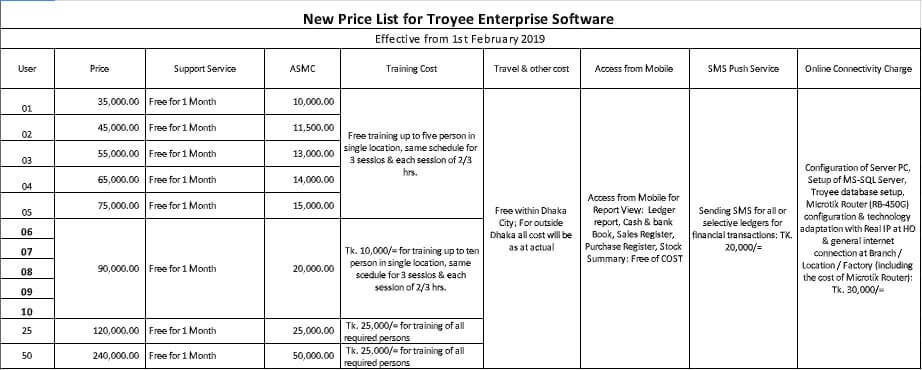 Accounting software in Bangladesh Troyee new price